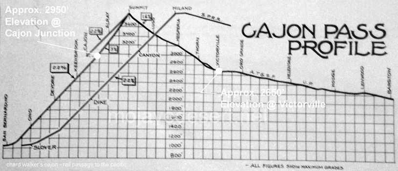 profile of elevations in the cajon pass - chard walker